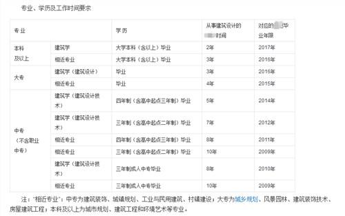 芜湖公路工程建造师一般月收入,建造师
