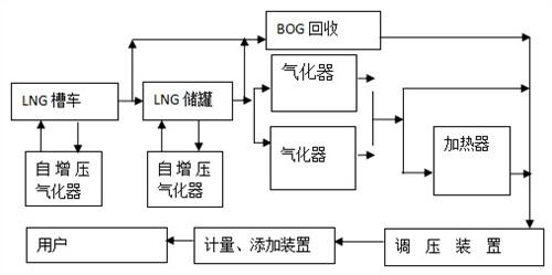 黑龙江液态天然气价格 吉林省犸割博世新能源科技供应