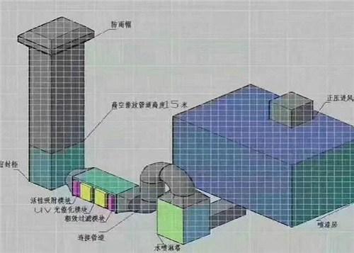 湖南废业VOCS废气处理哪家强,VOCS废气处理