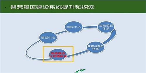 襄阳智慧旅游票务系统,智慧旅游