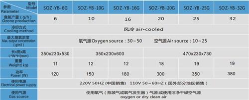 安徽优质SOZ-YB系列臭氧发生器专业化服务 广州市大环臭氧设备供应
