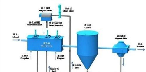 河南新型水煤分离系统哪有卖 河南海光兰骏矿山技术供应