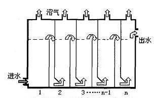 厌氧折流板反应器询问报价,厌氧折流板反应器