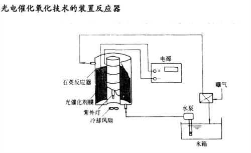 正规电化学高级氧化技术规格尺寸,电化学高级氧化技术