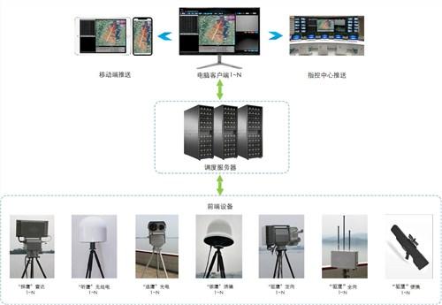四川成都市反无人机系统设备多少钱|空御供