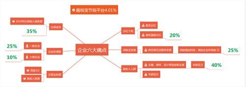 房產個稅申報系統,個稅