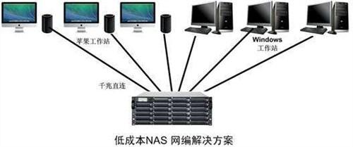 上海NAS网络存储