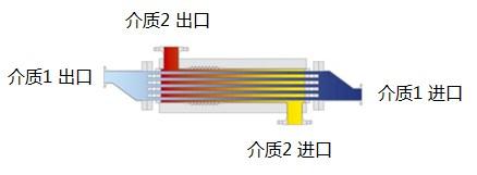 上海板式换热器价格 板式换热器批发应该找谁 换热器维修电话 翀鼎供