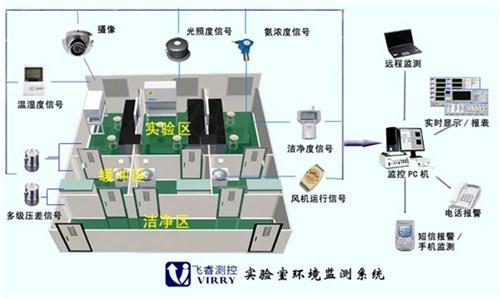 冰箱温度监控 冰箱温度监控系统 冰箱温度监控方案设计 飞睿供