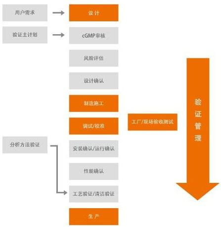 江苏洁净管道系统服务为先 诚信经营 上海奋益流体设备工程技术供应