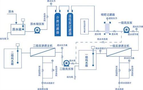 长宁区智能水处理制备系统,水处理制备系统