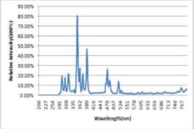 浙江紫外老化试验箱 上海质卫环保科技供应