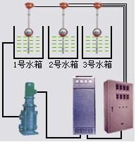 云南专业集中供水装置常用解决方案,集中供水装置