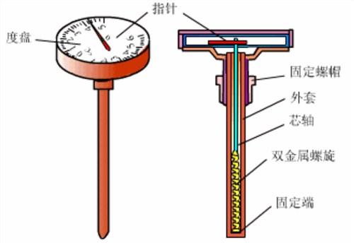 四川正品温度仪表新报价,温度仪表