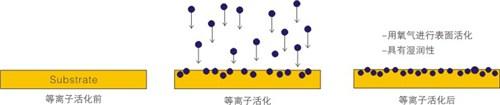 北京喷枪式大气等离子处理仪 苏州市奥普斯等离子体科技供应