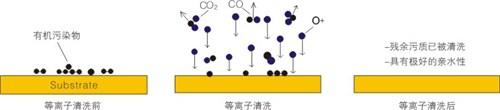上海喷枪式大气等离子处理设备 苏州市奥普斯等离子体科技供应
