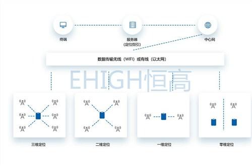 高精度定位解决方案:框架、设备、功能