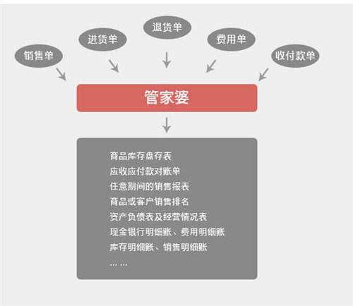 苏州专业辉煌版普及版推荐货源 苏州美迪软件供应