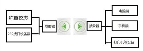 上海無線藍牙通訊電子秤常用指南 信息推薦 蘇州梅賽奧電子科技供應