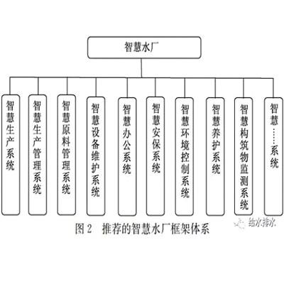 上海智慧水厂诚信企业 诚信为本 深圳市智德森自动化技术供应