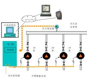 江西智能水厂自动化控制,水厂自动化控制