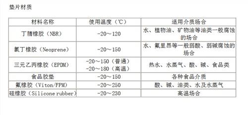 销售P31/P32/P36/H10密封垫片板片按需定制「泰州弗斯特换热设备供应」