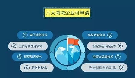 苏州高新技术企业申报时间八大领域.jpg