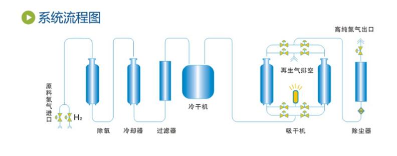ZYN-H 加氢氮气纯化设备.png