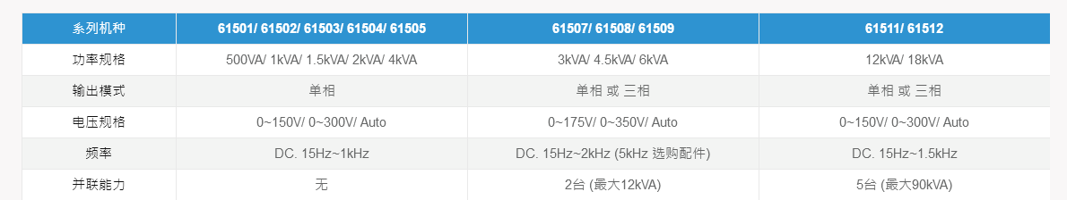 进阶可编程交流电源供应器 Model 61500 -1.png