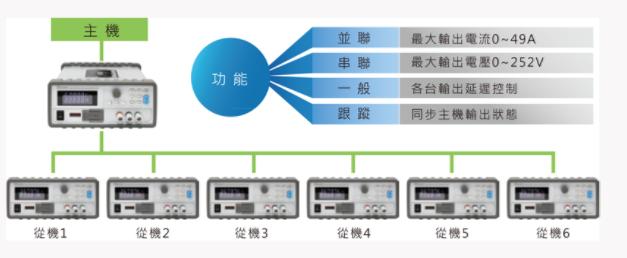 可程控直流电源供应器 62000L-3.png