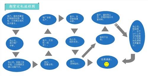 首钢09MnNiDR涟水代理销售公司「无锡策合商贸供应」