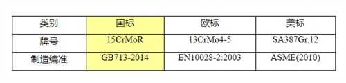 云浮13CrMo4-5欧标容器板新钢「无锡策合商贸供应」