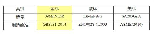 南通SA662M Gr.B美标板「无锡策合商贸供应」