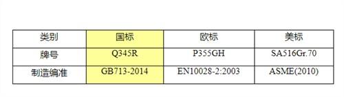 莆田P355GH欧标容器板济钢「无锡策合商贸供应」