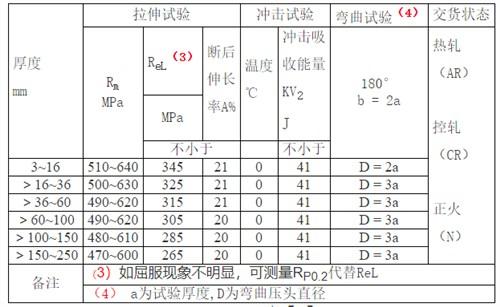 溧阳宝钢Q345R容器板「无锡策合商贸供应」