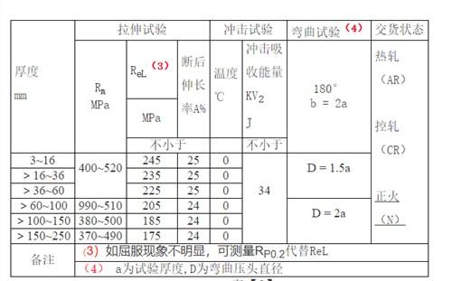 泰州销售Q245R锅炉板按需定制 信息推荐「无锡策合商贸供应」