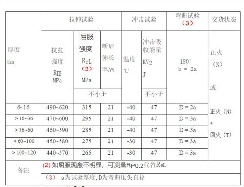 新钢16MnDR武进代理销售公司,16MnDR