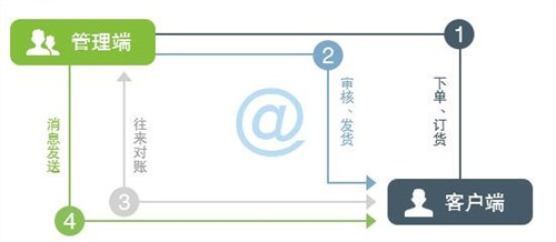 青海金蝶软件价格,金蝶软件
