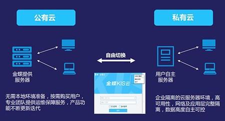 青海金蝶软件操作方法,金蝶软件