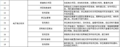 ***采购竞价软件 值得信赖「上海宜采软件科技供应」