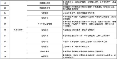 招投標平臺 來電咨詢「上海宜采軟件科技供應」