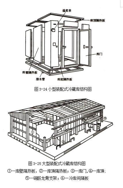 装配式冷藏库