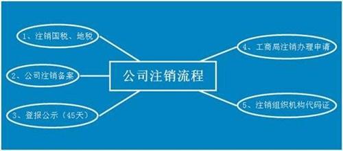 枣强知名企业注销在线咨询 诚信互利 河北正合会计服务供应