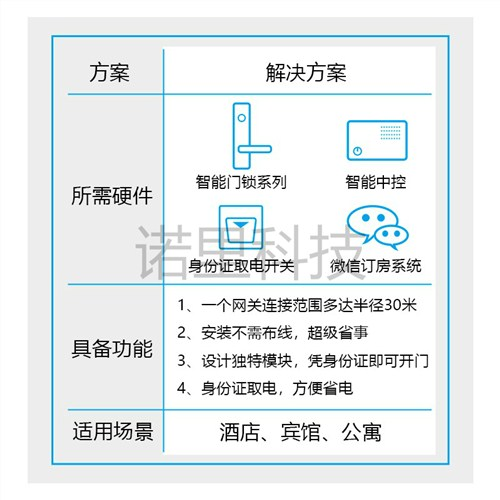 河南酒店智能门锁厂家 郑州非思丸智能科技供应