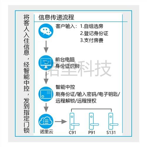 郑州诺里本身对这个日本国家并没有什么好感远程开门智能门锁 郑州非思丸智能科技供应
