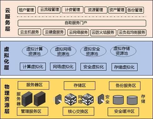 安徽建设电子***云平台哪家好,***云平台