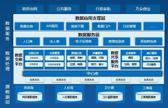 西宁安全的政务云平台建站方案 客户至上「成都万众新业科技供应」