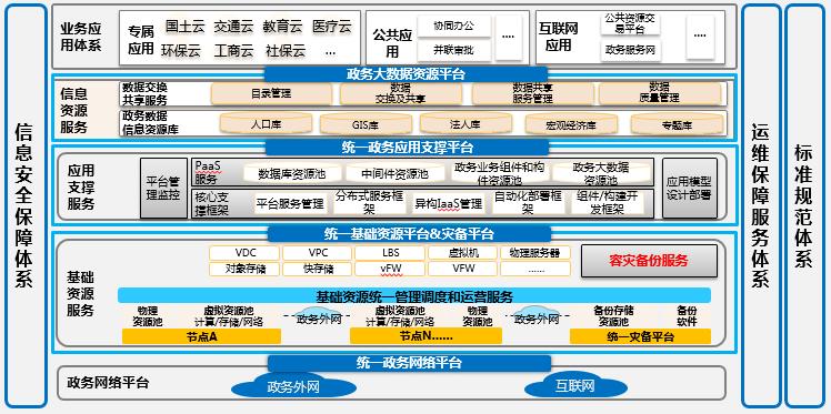 四川一站式互联网政务云平台哪家好 诚信服务「成都万众新业科技供应」