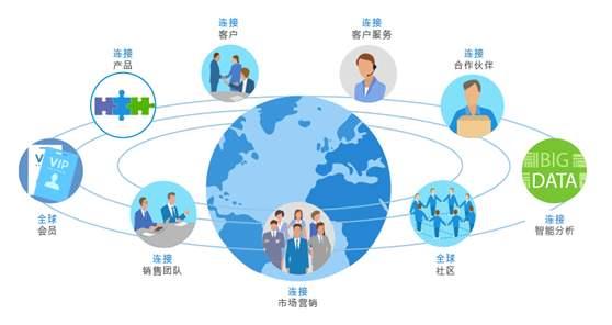山西移动跨部门一体化办公系统建设与推广,跨部门一体化办公系统