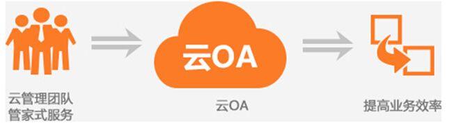 石家庄专业OA软件,OA